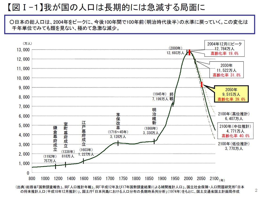 日本の人口問題がよく分かる4枚...