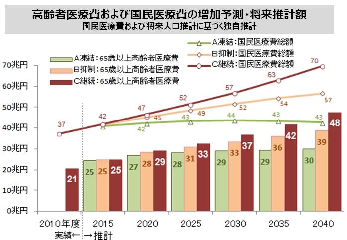2050年以降は日本人口の10人に1人が要介護認定者