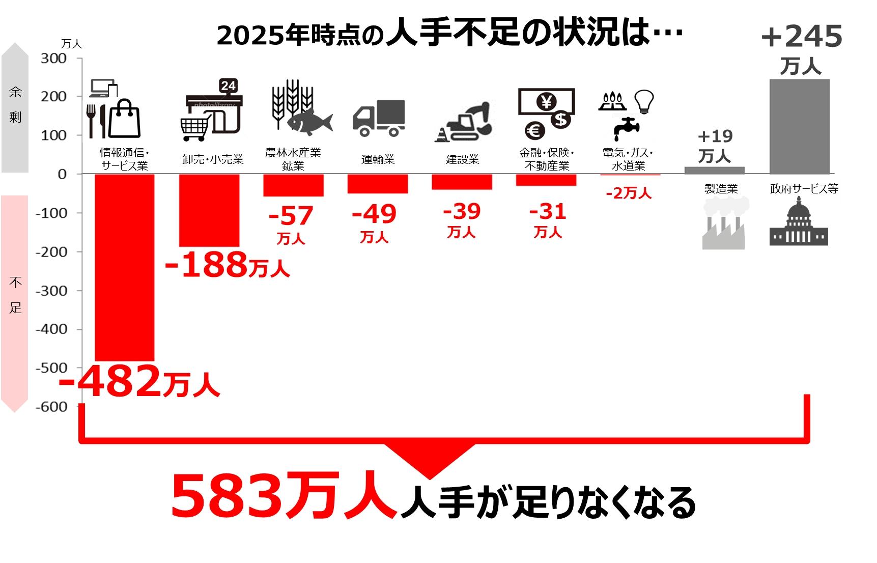 2025年には583万人の人手が不足!...