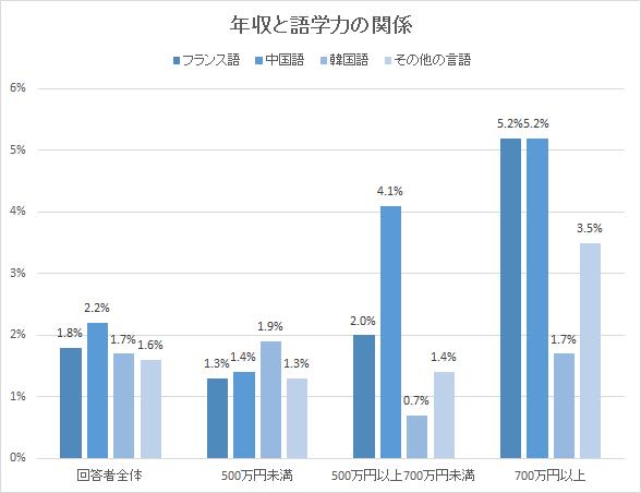 中国語 年収