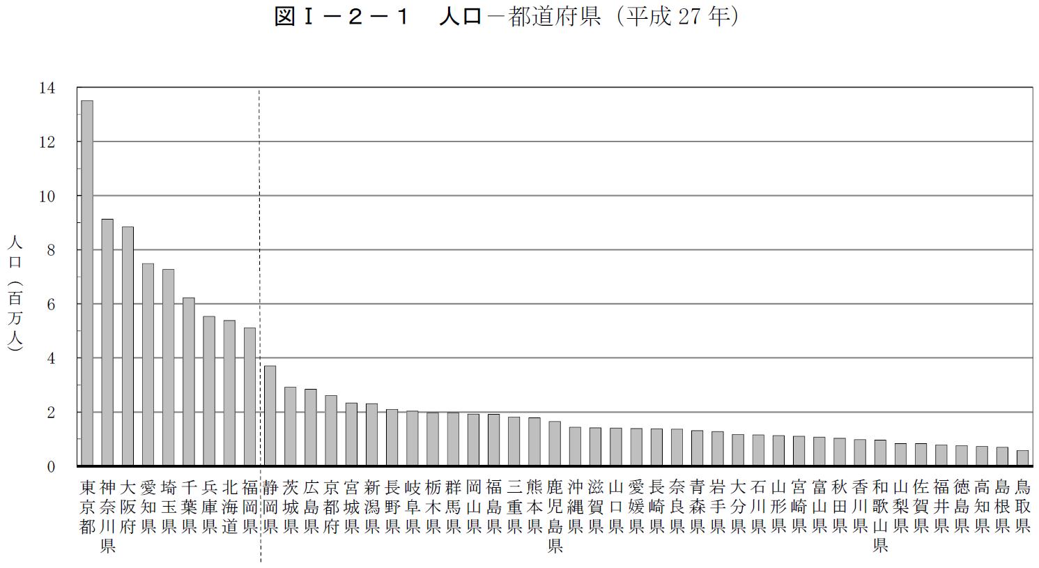 都道府県別人口増減率一覧。大阪府までが減少する中で、人口増が続く ...