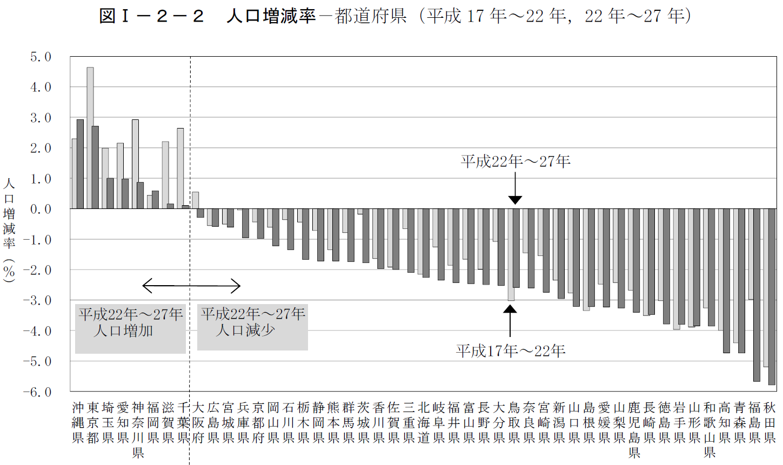 都道府県別人口増減率一覧。大阪...