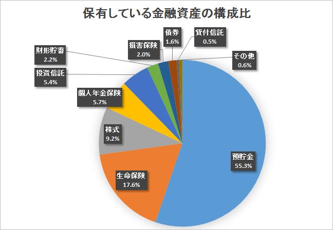 1世帯当たりの金融資産は「1,078万円」だが、3割以上の世帯はまったく ...