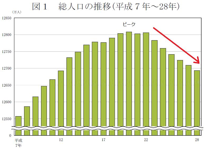 の は 日本 人口