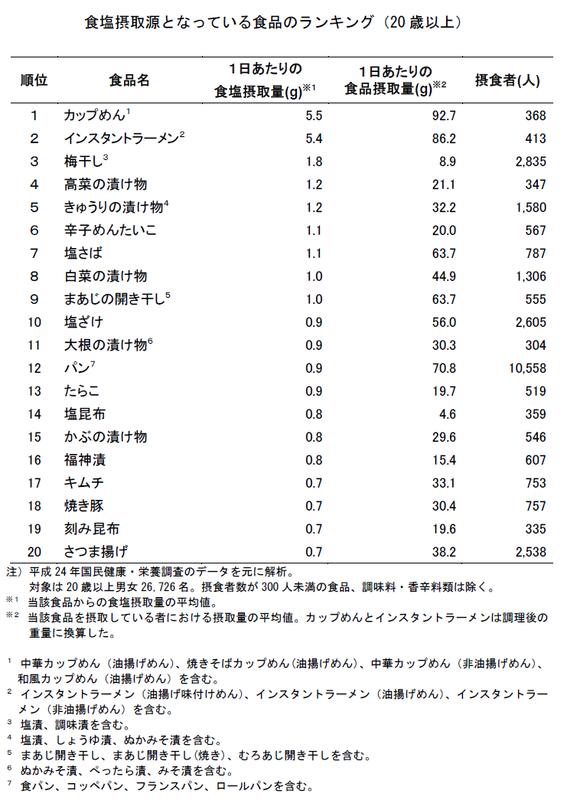 日本人が一番多く食塩を摂っている食品は「カップめん」