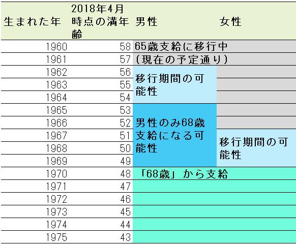 1966 年 生まれ 年齢
