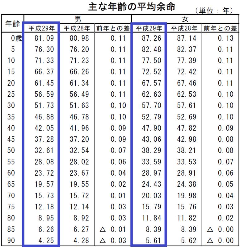 平均年齢早見表の画像