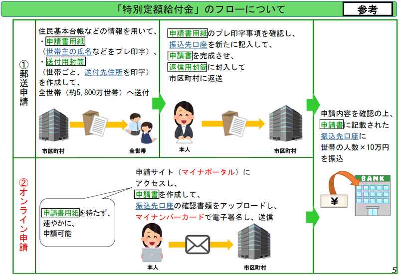 大阪 市 給付 金 申請 書類 いつ 届く